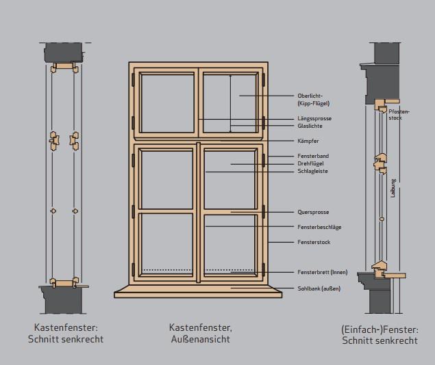 Das Wiener Kastenfenster Plan
